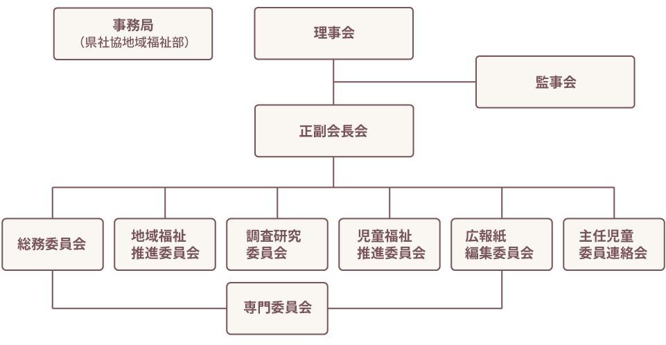 大分県民生委員児童委員協議会組織図